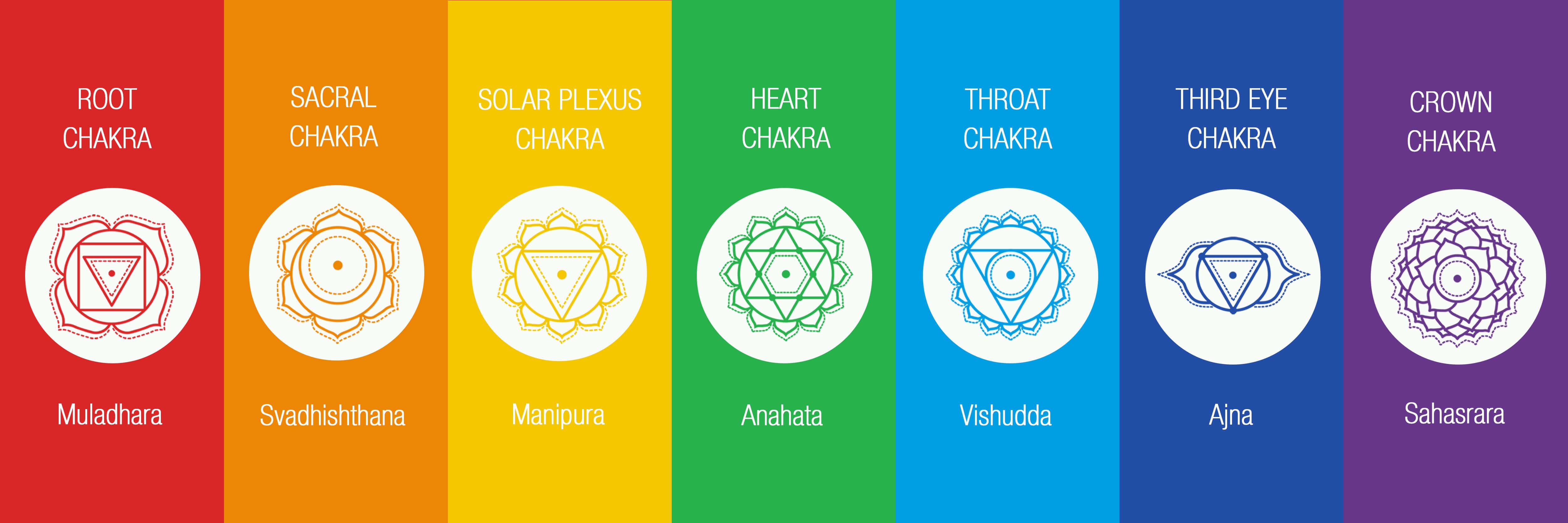 Karmuka Yoga: Las chakras y el sistema endocrino - Karmuka Yoga