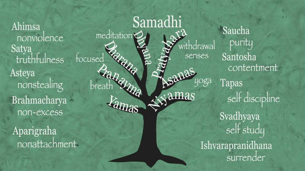 Left Vs Right Brain Dharana Dhyana Samahdi And Flow Karmuka Yoga