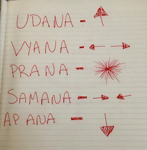 Prana: the duality and non-duality of existence. - Karmuka Yoga